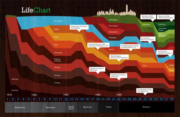 Data Infografico