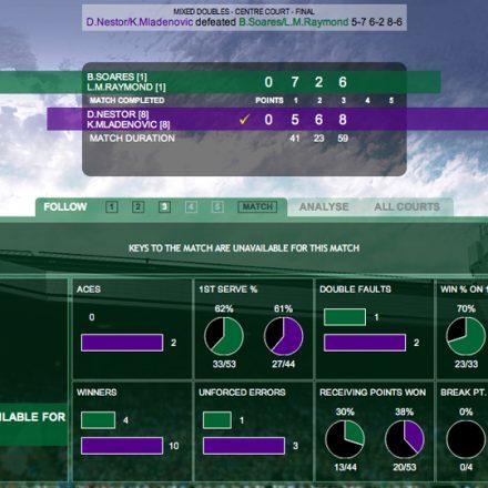 IBM-Wimbledon-destaque
