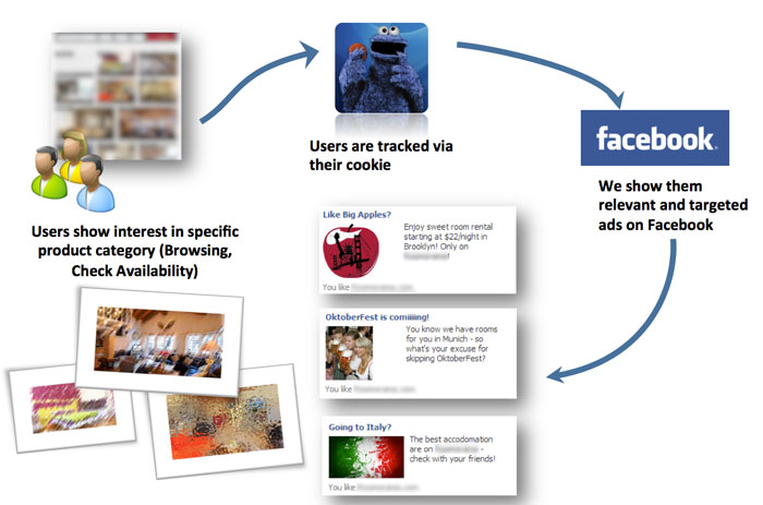 facebook-retargeting-infographics