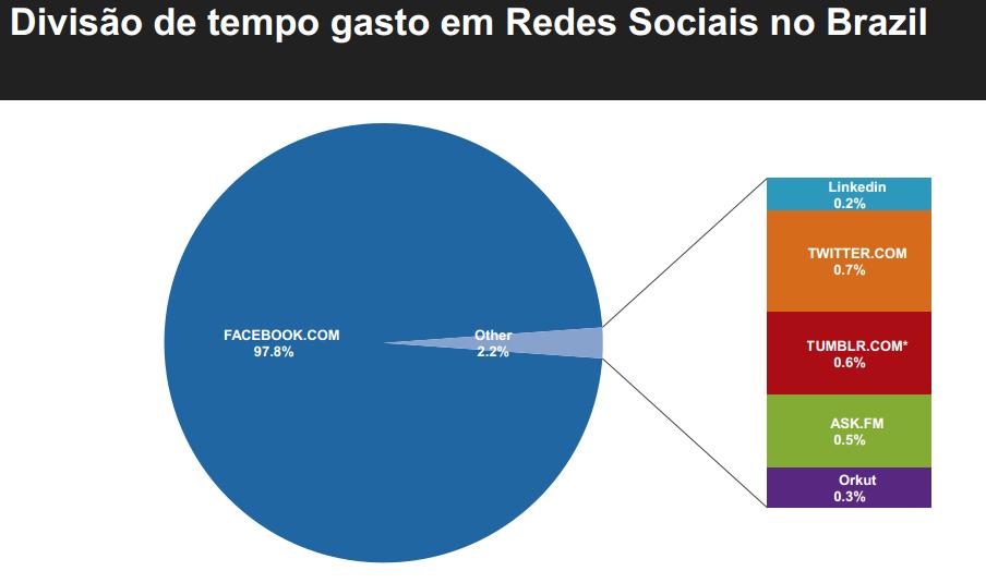 tempo-redes-sociais-brasil