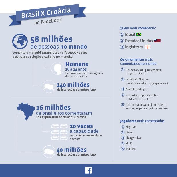 FB_Infográfico Comportamento Regional_v1_1106