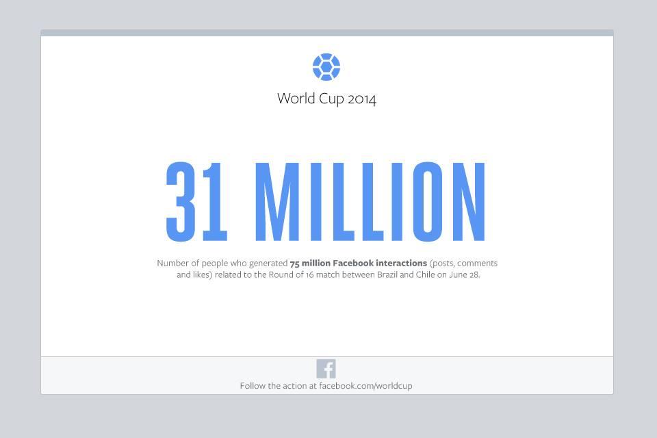 facebook-31-milion