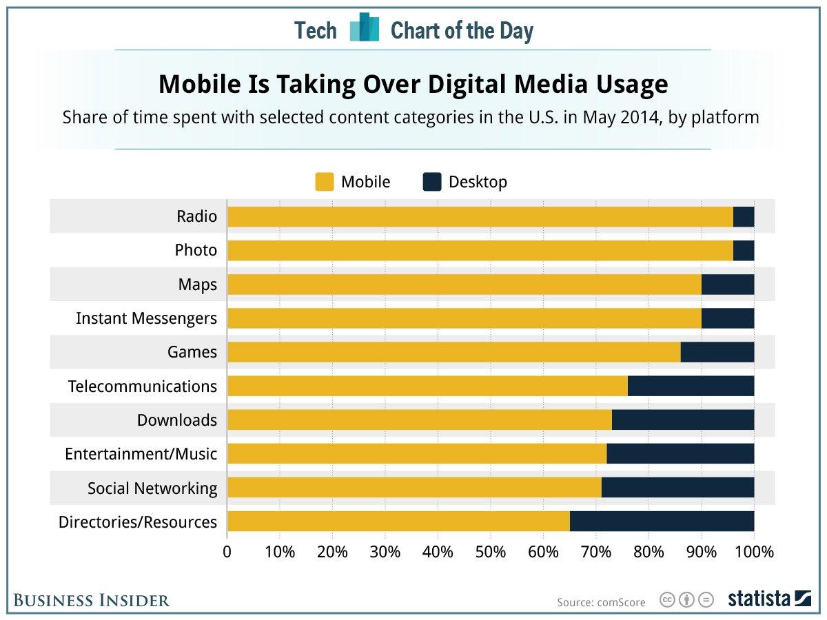 mobile-usage-comscore