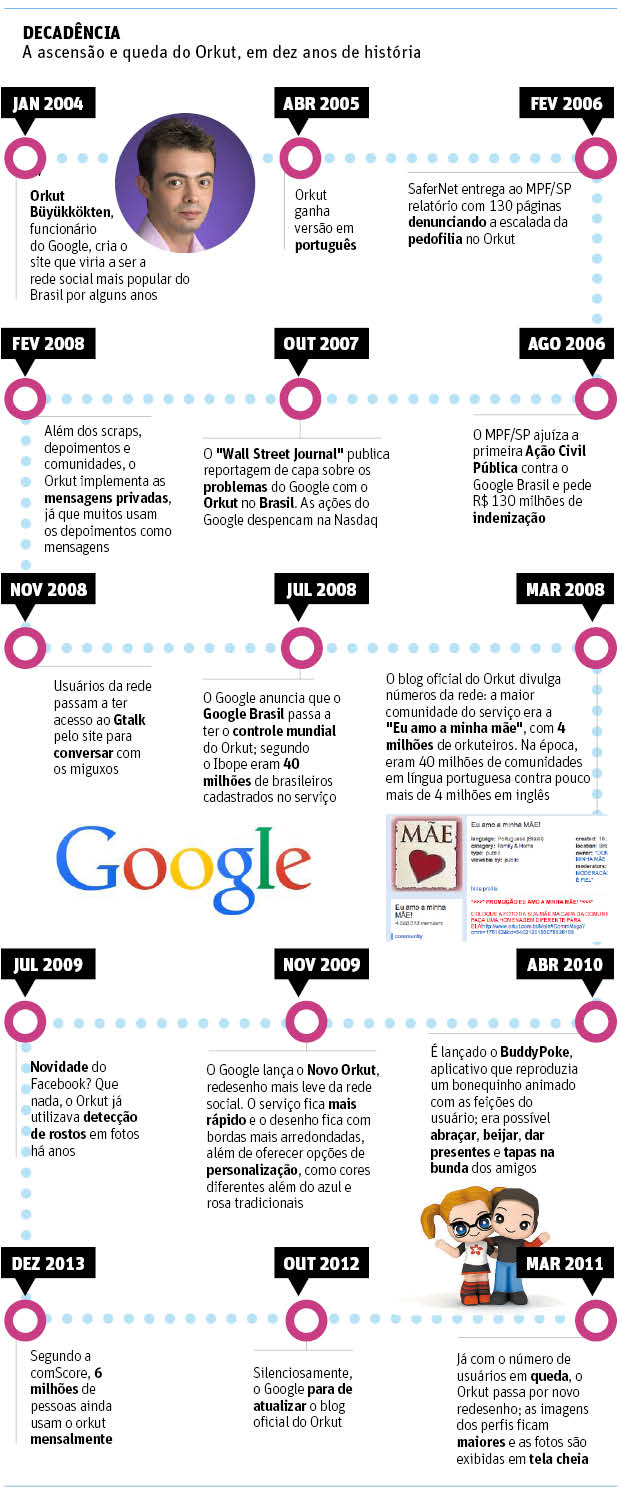 orkut-infografico-folha