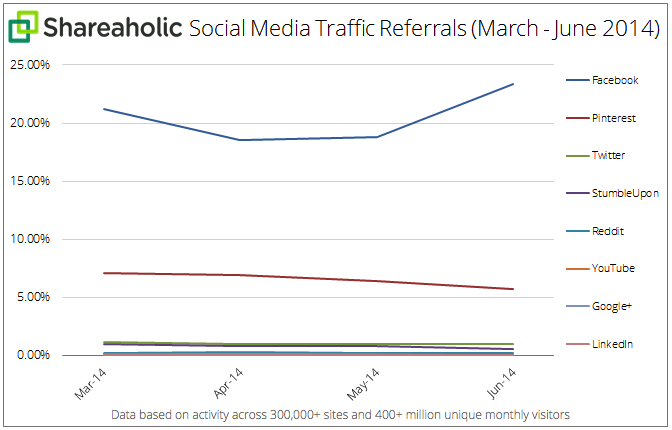 Social-Media-Traffic-Referrals-Q2-July-2014-graph