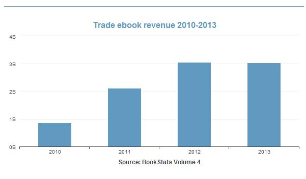 ebooks-eua-revenue