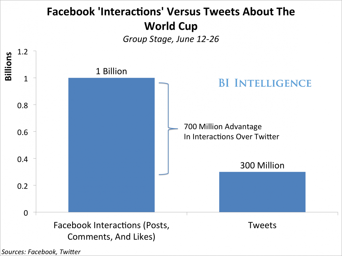 facebook-twitter-interactions