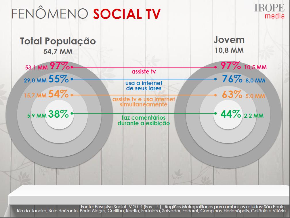 social-tv-ibope