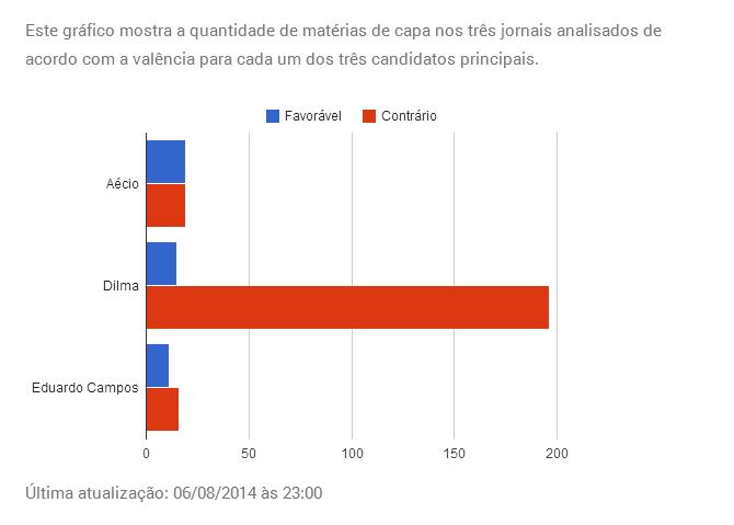 manchetometro-grafico1