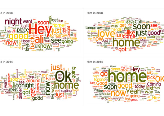 22-texting-word-clouds.w529.h375