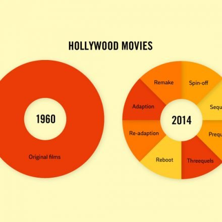 hollywood-movies-truth-facts