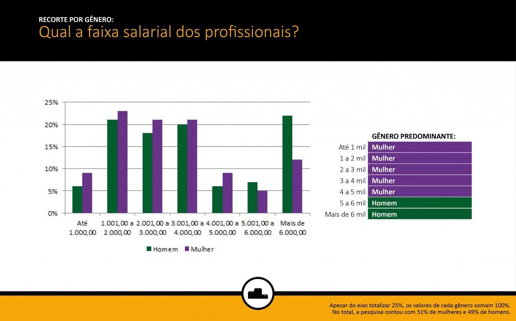salarios-pesquisa