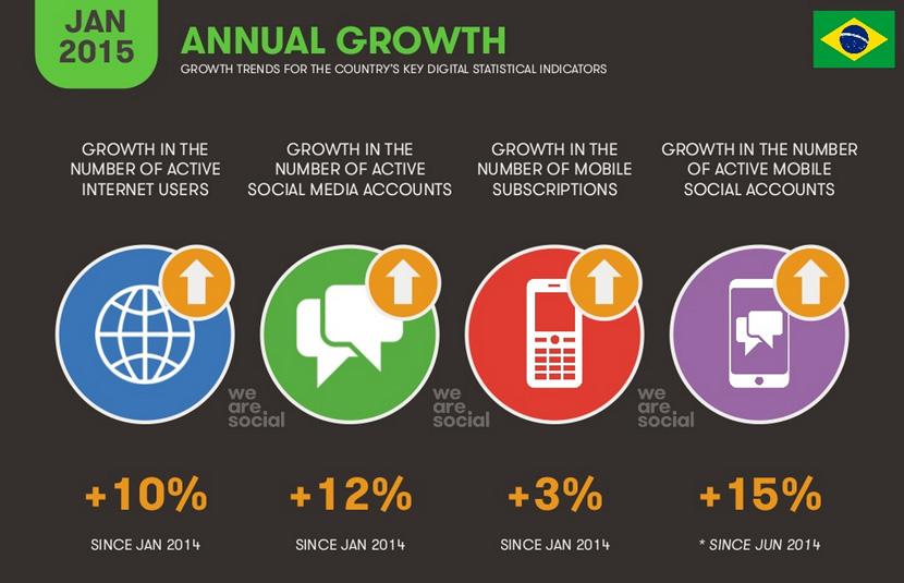 we-are-social-report-digital-br2