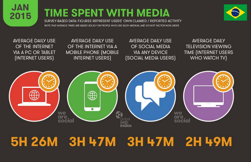 we-are-social-report-digital-br3