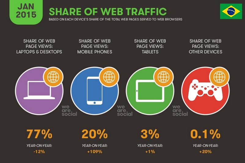 we-are-social-report-digital-br5