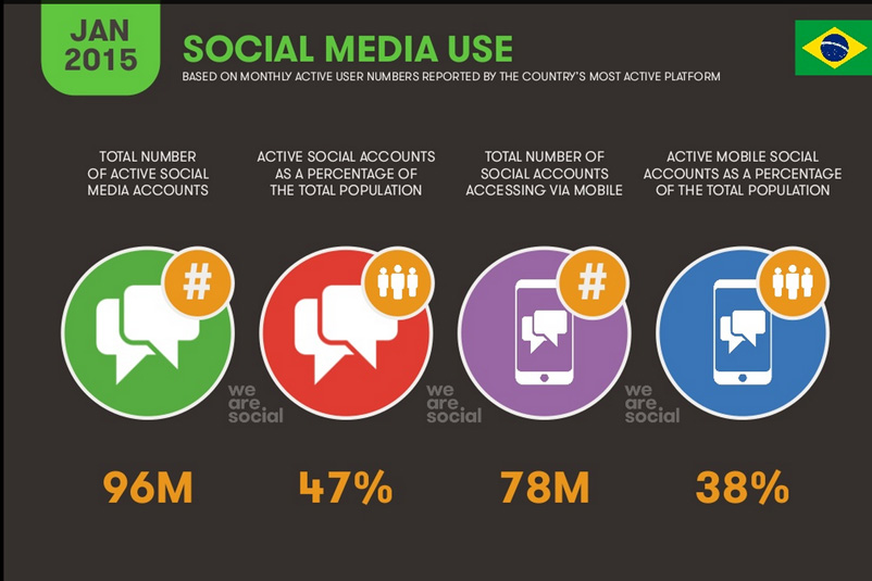 we-are-social-report-digital-br6