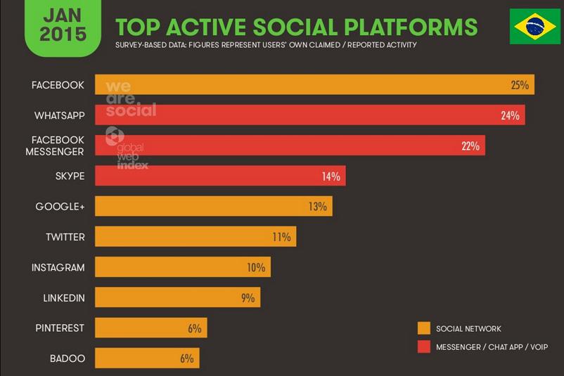 we-are-social-report-digital-br7