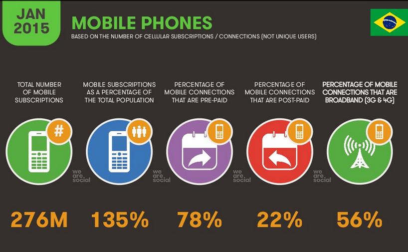 we-are-social-report-digital-br8