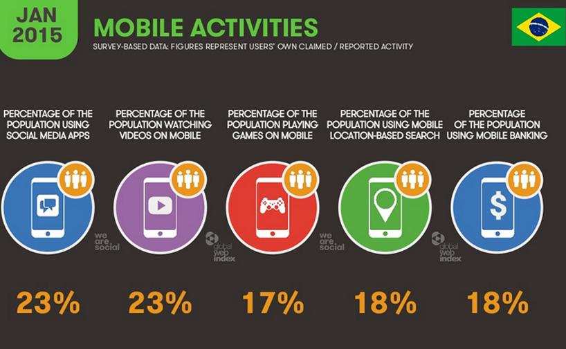 we-are-social-report-digital-br9