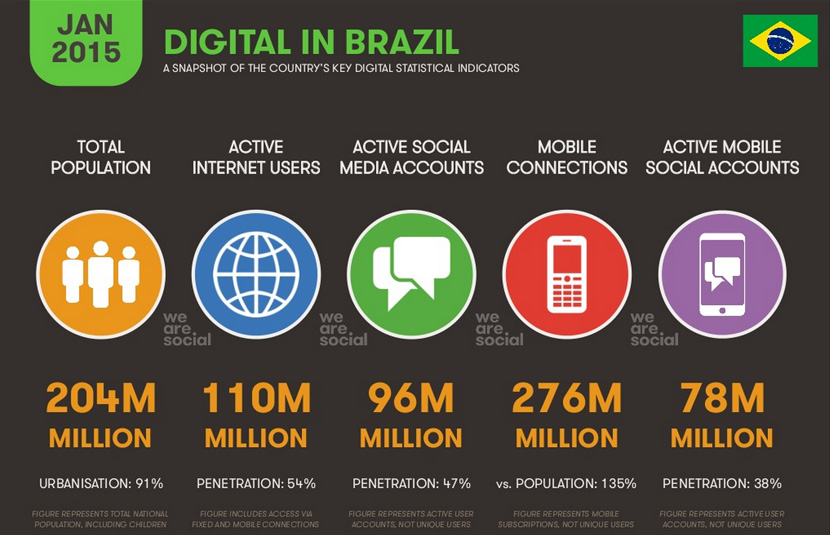 we-are-social-report-digital-brasil1