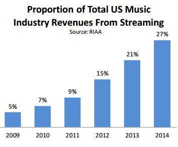 streaming-crescimento-us