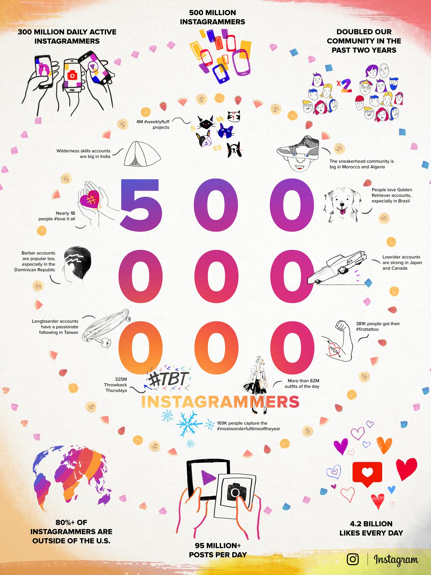 instagram-infografico-500