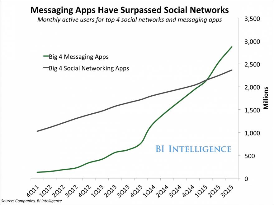 mesaging-surpasses-social