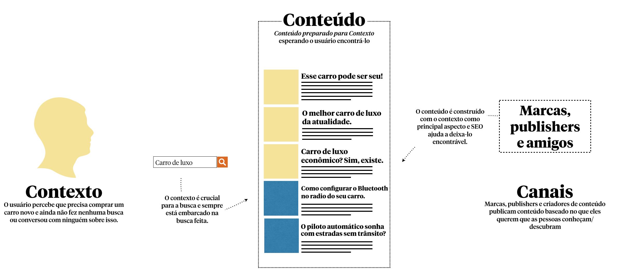Conteudo_contexto_Busca