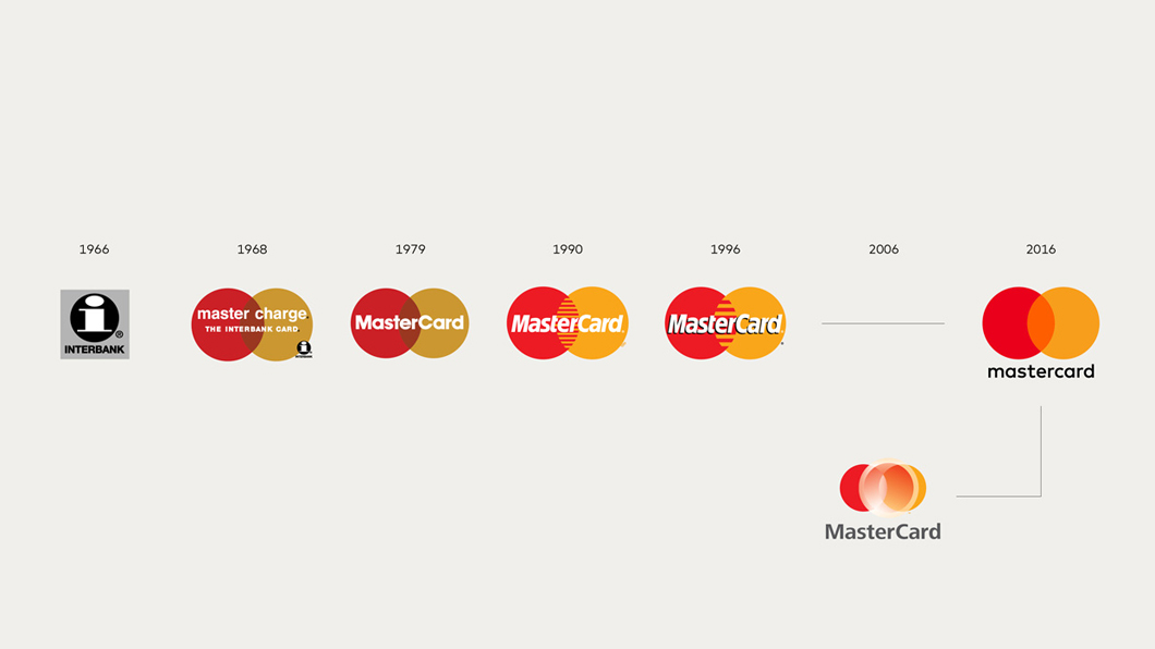 mastercard-timeline