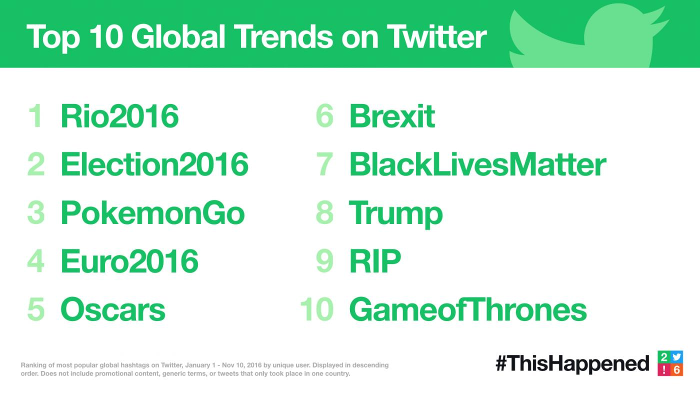 twitter_trends_2016