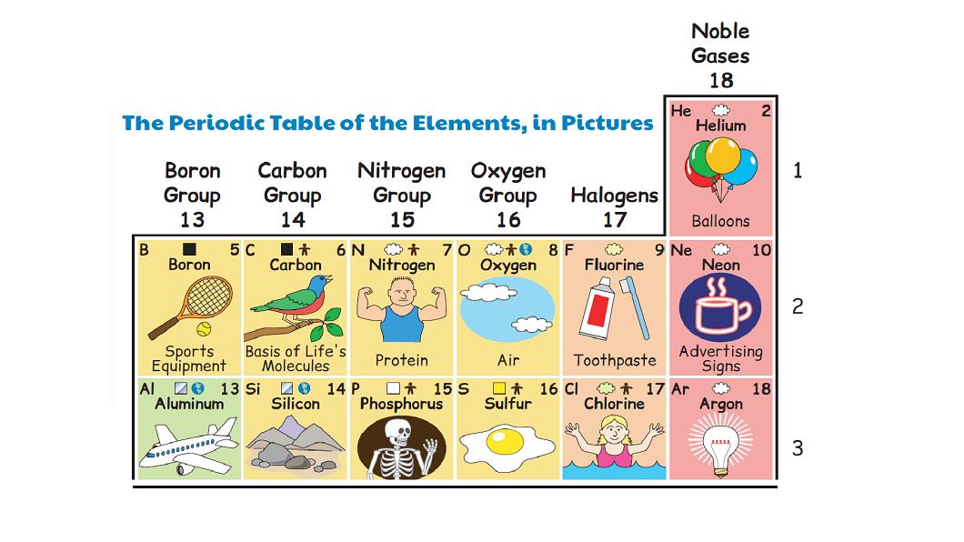 tabela-periodica-ilustrada1