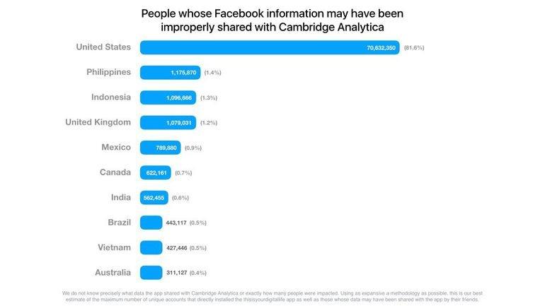 Violação de dados do Facebook - Projetual