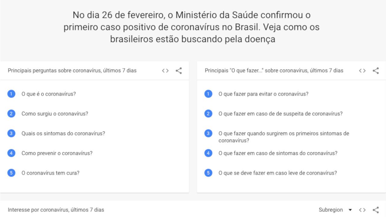 google-coronavirus-brasil
