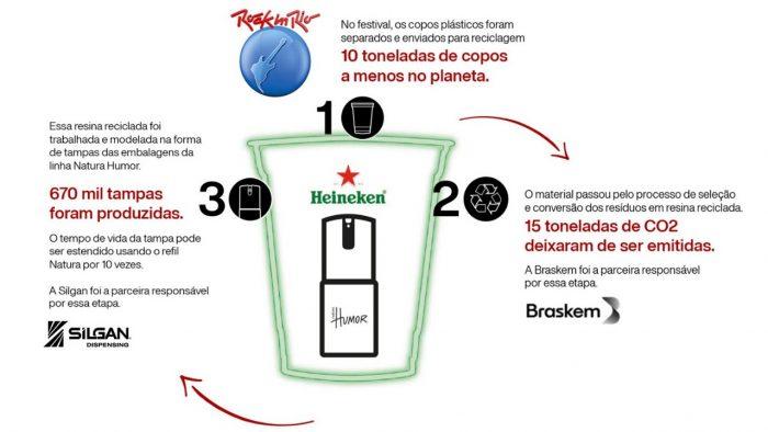natura-heineke-rockinrio-reciclagem
